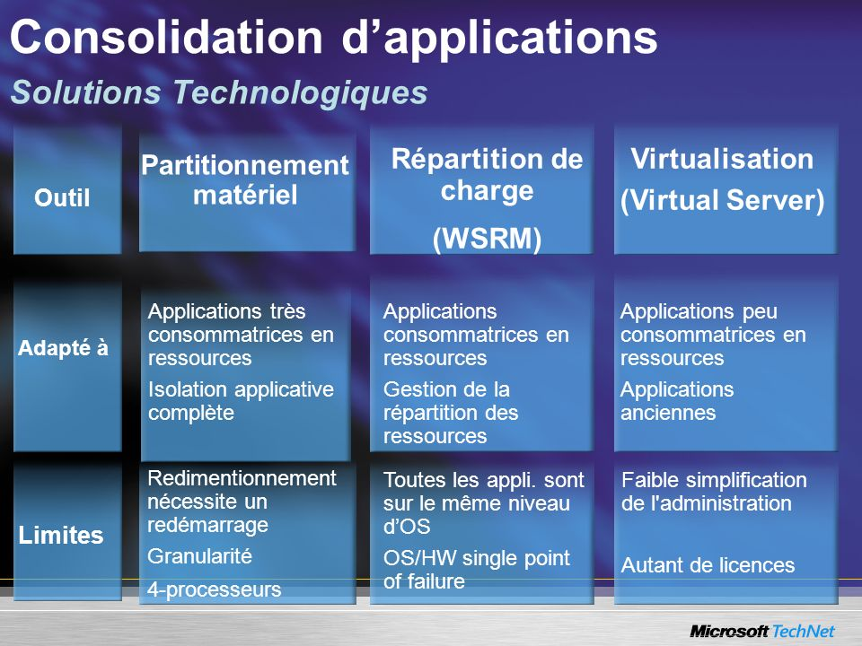 Consolidation d'applications