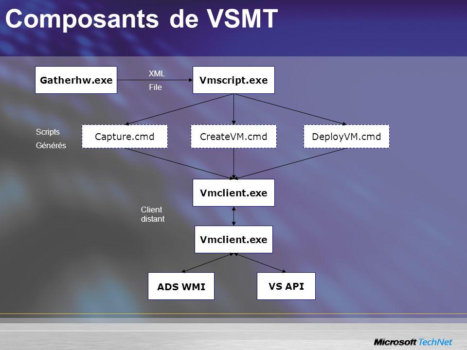Composants de VSMT Gatherhw.exe Vmscript.exe Capture.cmd CreateVM.cmd
