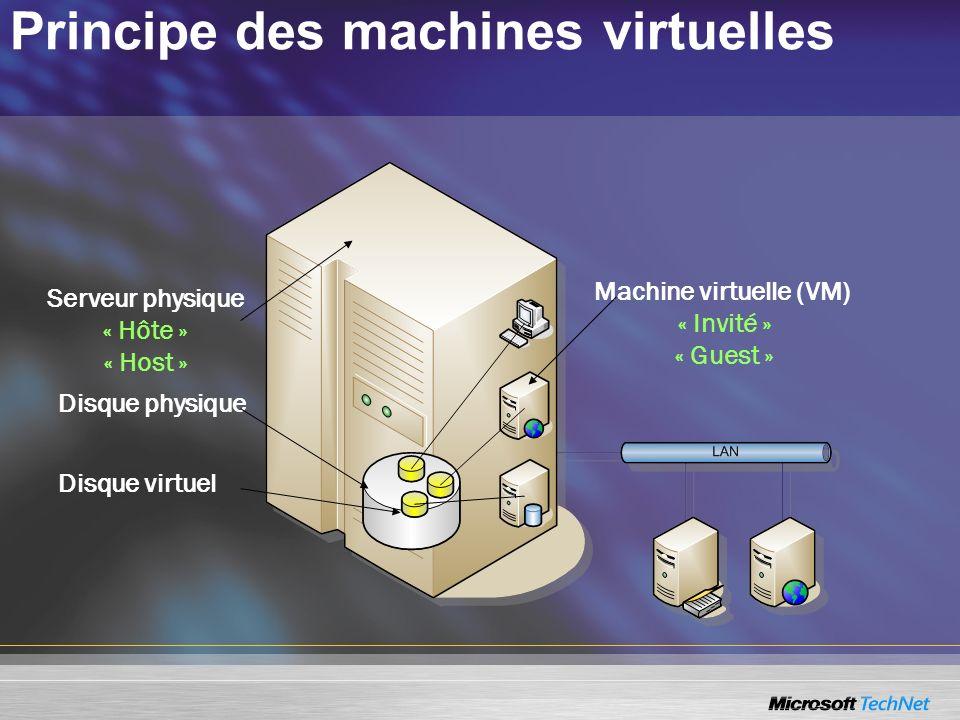 Principe des machines virtuelles