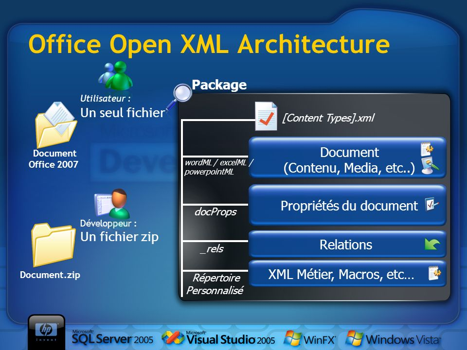 Office Open XML Architecture