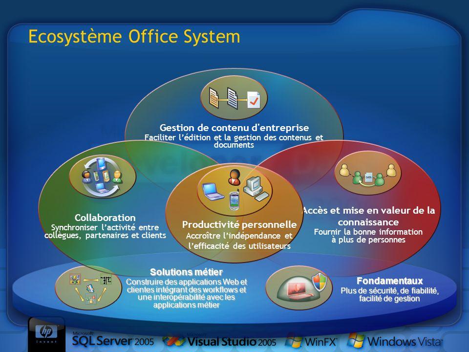 Ecosystème Office System