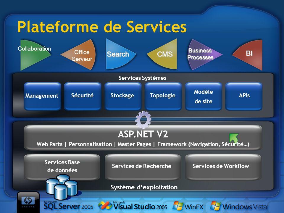 Plateforme de Services