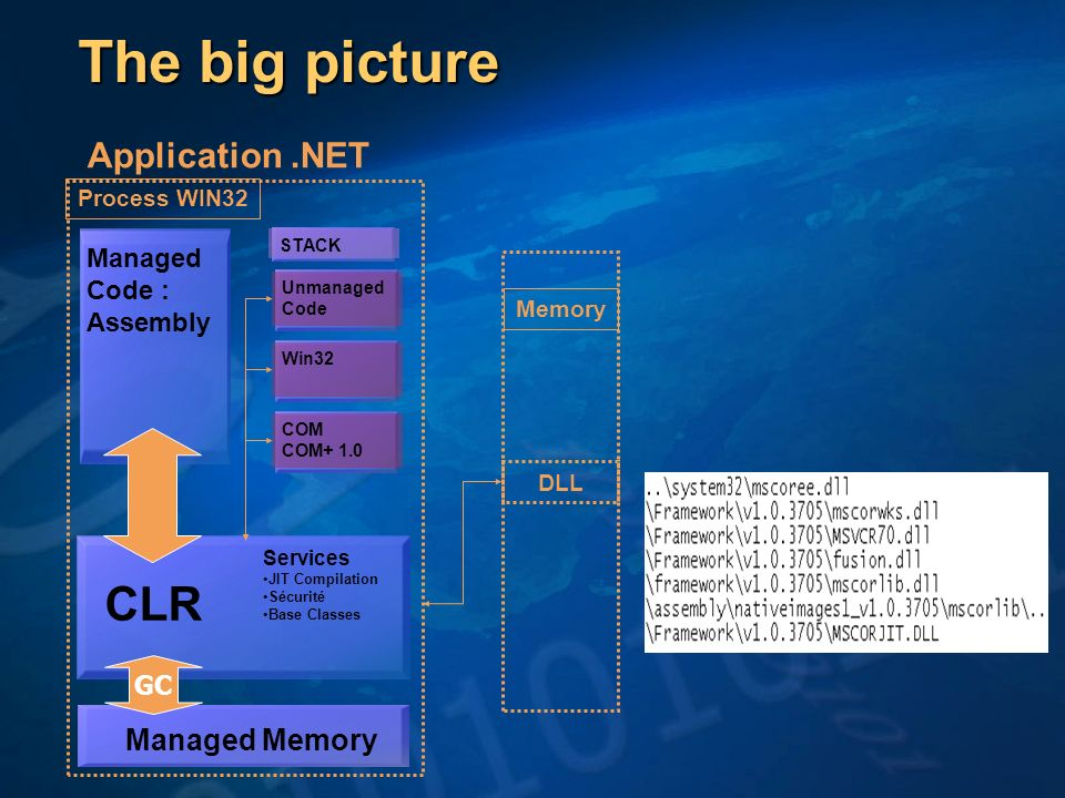 The big picture CLR Application .NET Managed Memory Managed Code :
