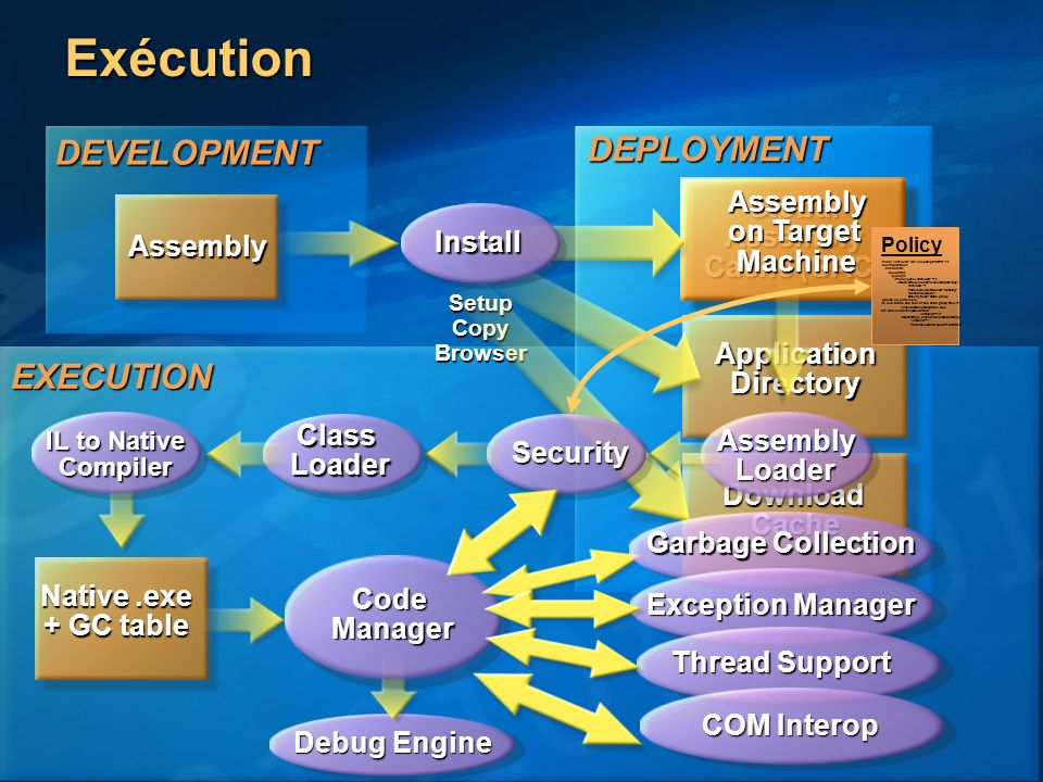 Exécution DEPLOYMENT DEVELOPMENT EXECUTION Assembly on Target Machine