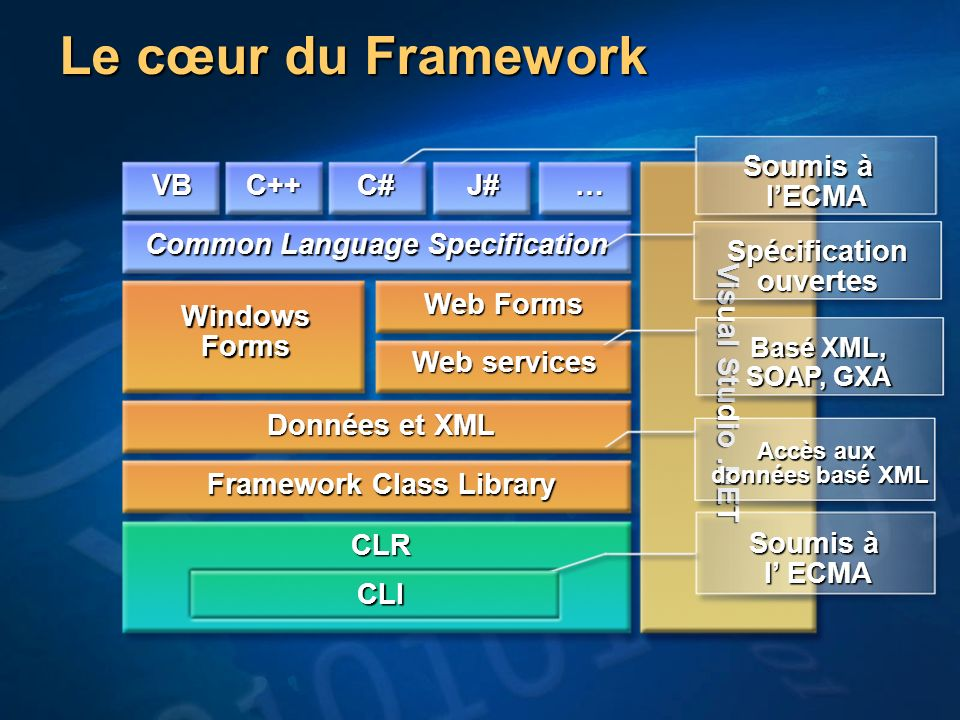 Common Language Specification Framework Class Library