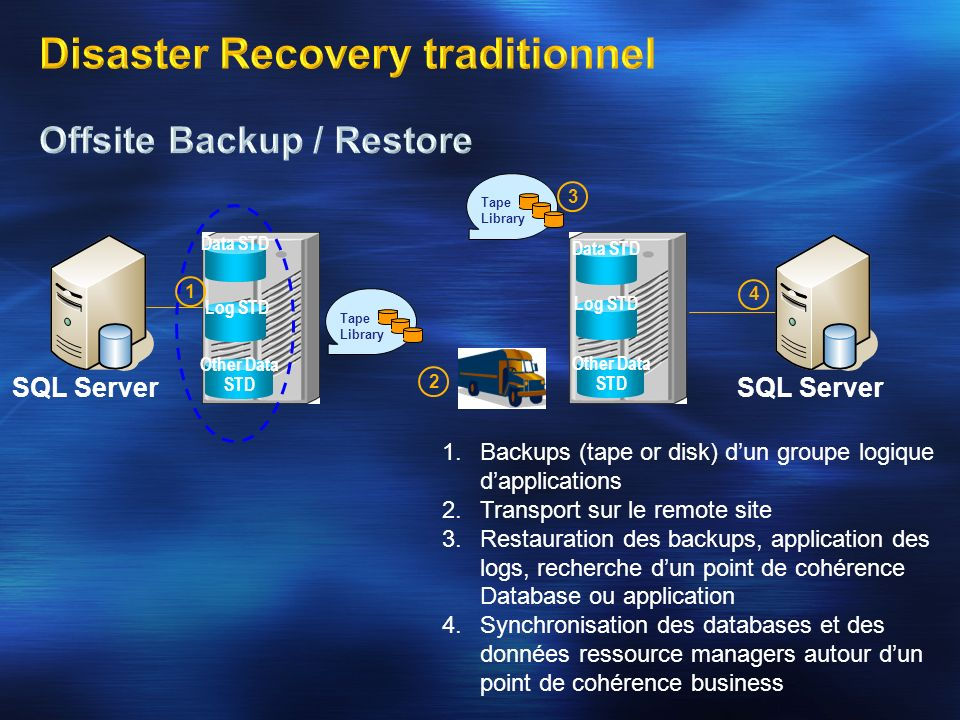 Disaster Recovery traditionnel Offsite Backup / Restore