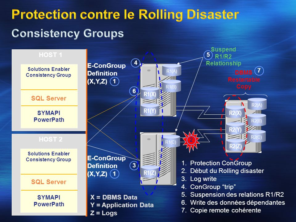 Protection contre le Rolling Disaster Consistency Groups