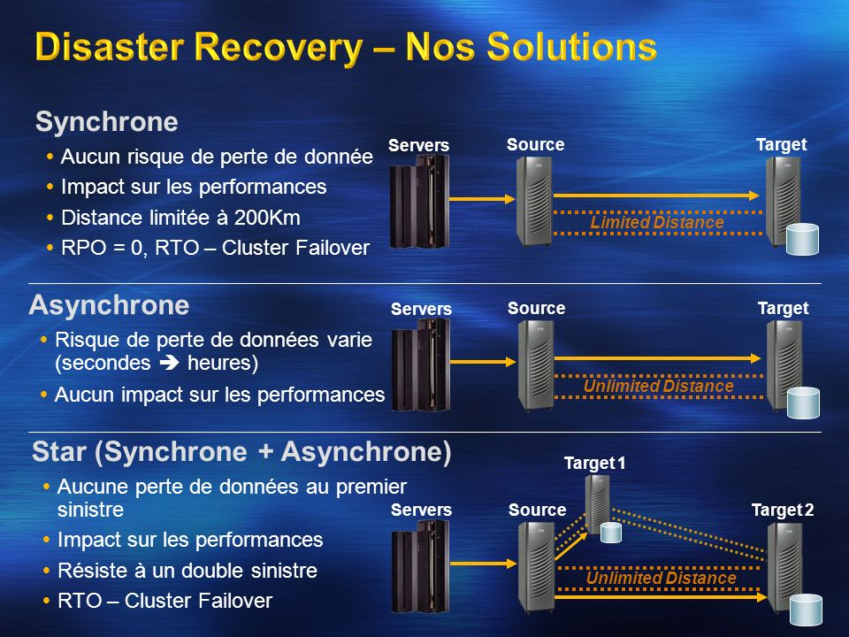Disaster Recovery – Nos Solutions