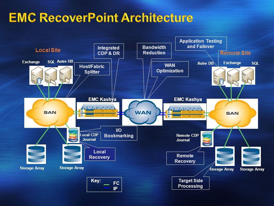 EMC RecoverPoint Architecture
