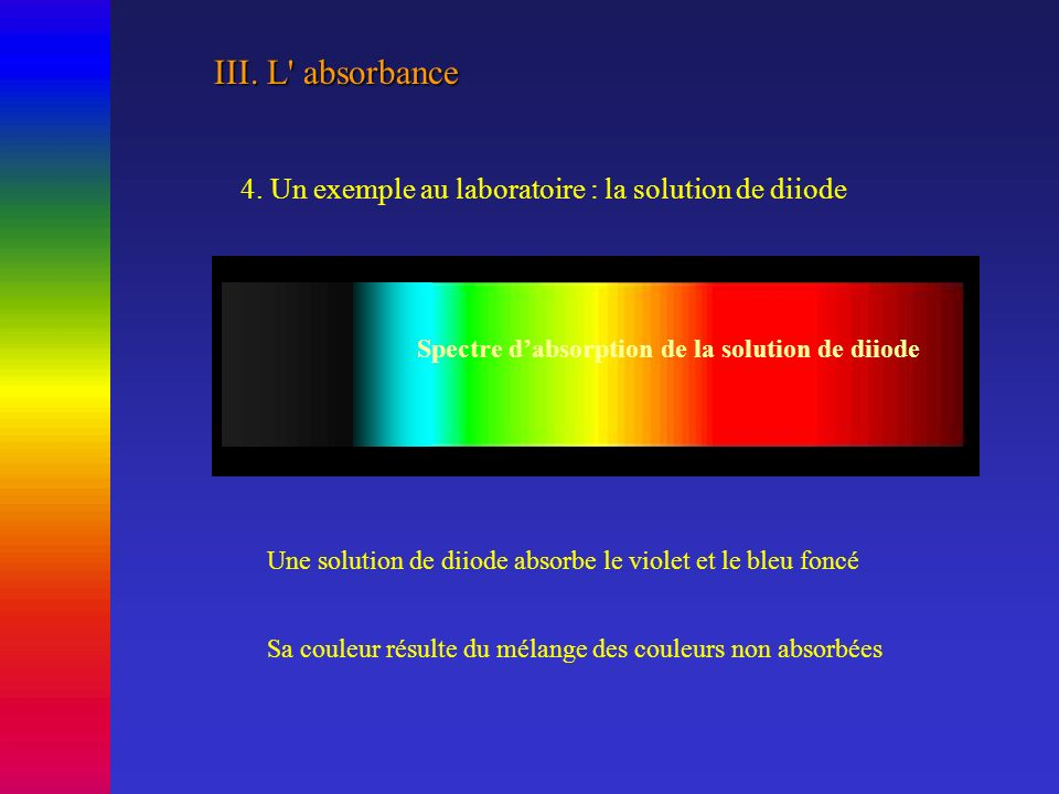 III. L absorbance 4. Un exemple au laboratoire : la solution de diiode. Spectre d'absorption de la solution de diiode.