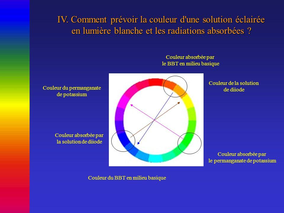 IV. Comment prévoir la couleur d une solution éclairée
