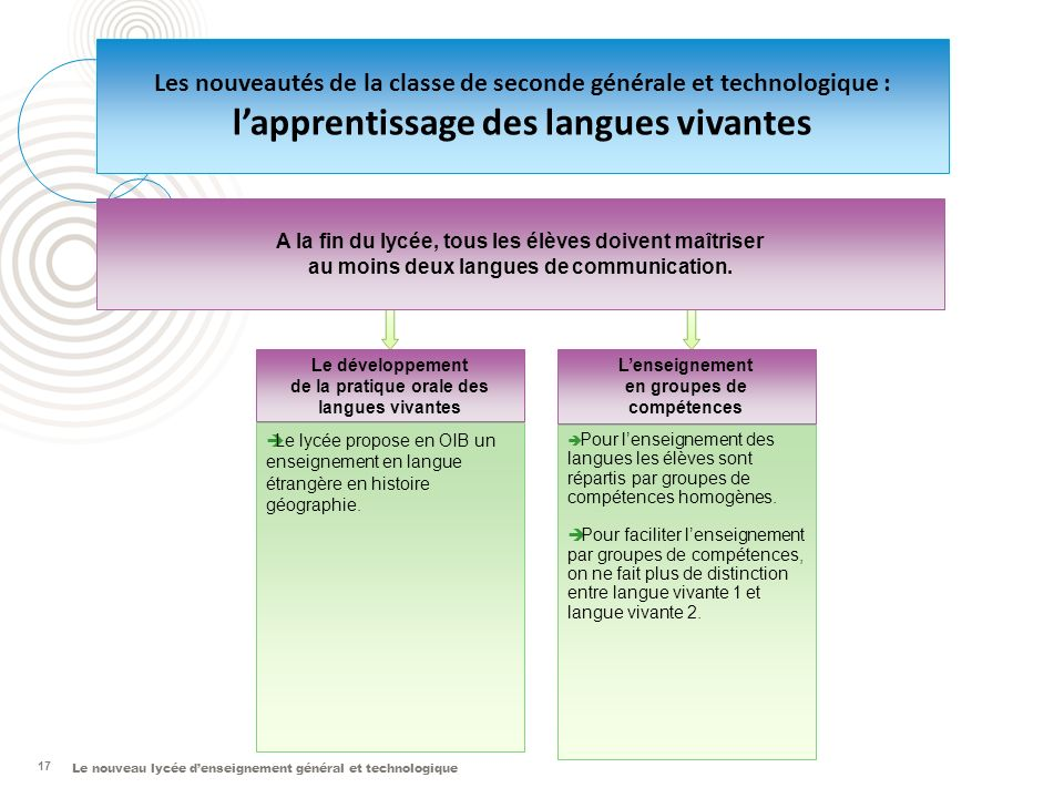 l'apprentissage des langues vivantes