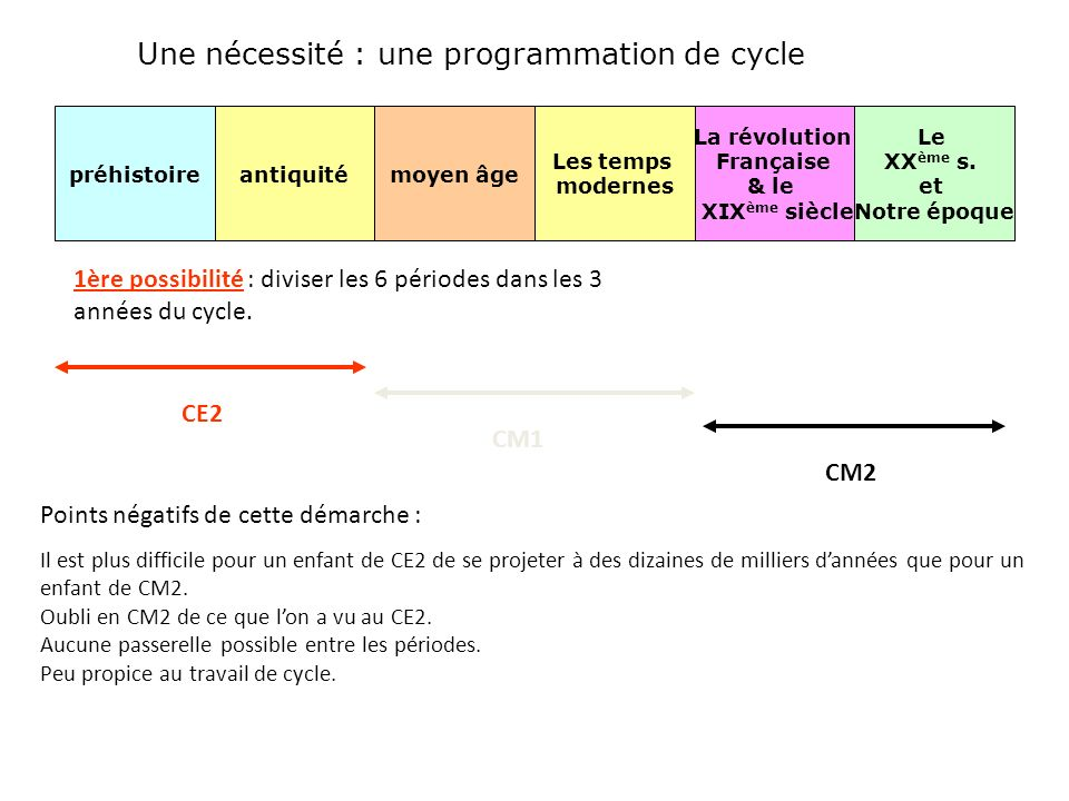 Une nécessité : une programmation de cycle