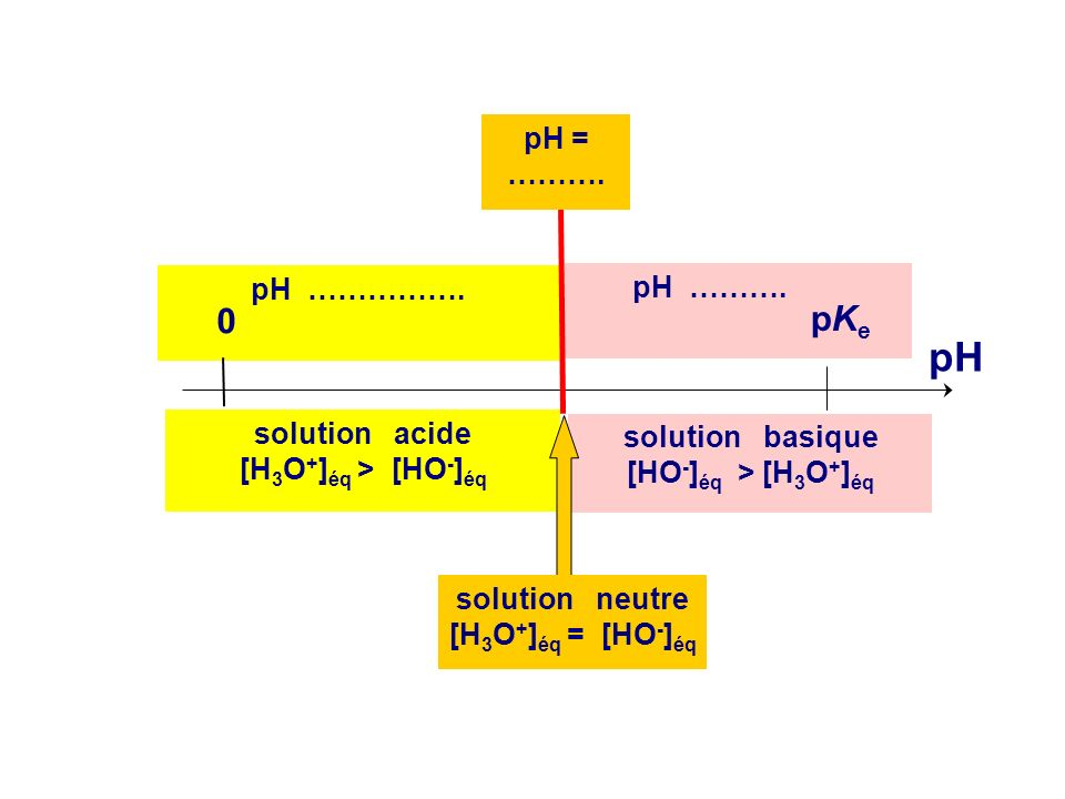 pH pKe pH = ………. pH ……………. pH ………. solution acide solution basique