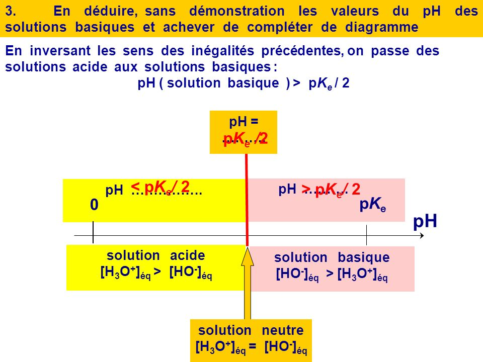 pH ( solution basique ) > pKe / 2