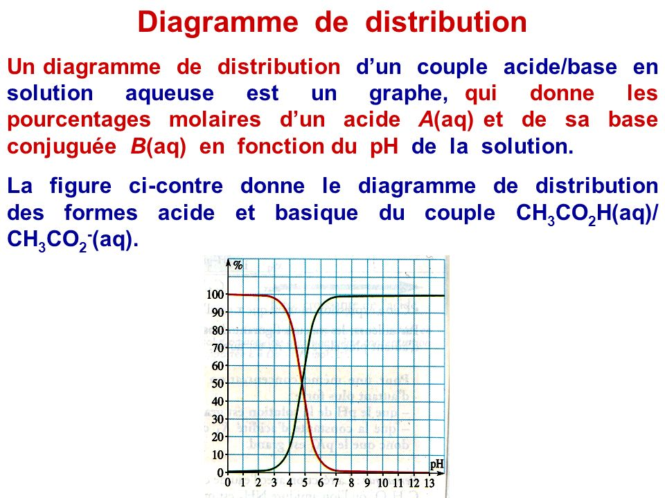 Diagramme de distribution