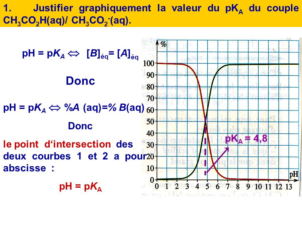 1. Justifier graphiquement la valeur du pKA du couple CH3CO2H(aq)/ CH3CO2-(aq).
