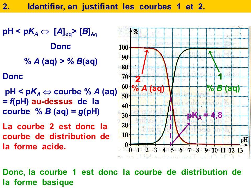 2. Identifier, en justifiant les courbes 1 et 2.