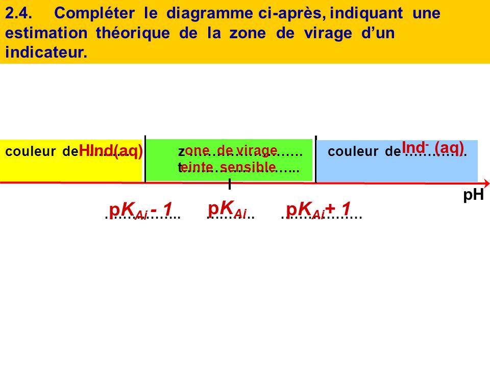 2.4. Compléter le diagramme ci-après, indiquant une estimation théorique de la zone de virage d'un indicateur.