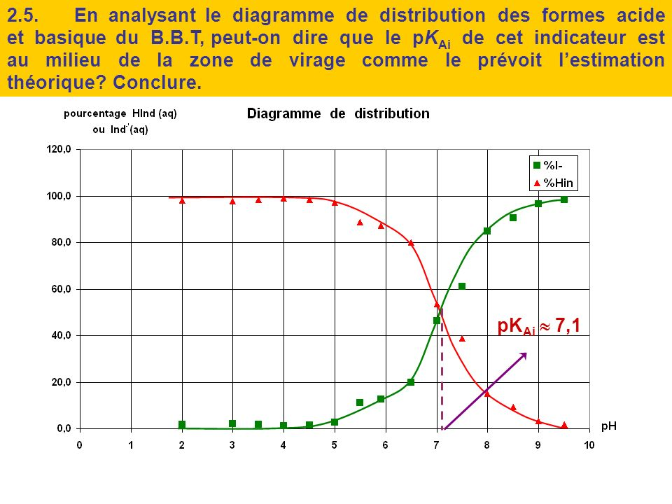 2.5. En analysant le diagramme de distribution des formes acide et basique du B.B.T, peut-on dire que le pKAi de cet indicateur est au milieu de la zone de virage comme le prévoit l'estimation théorique Conclure.