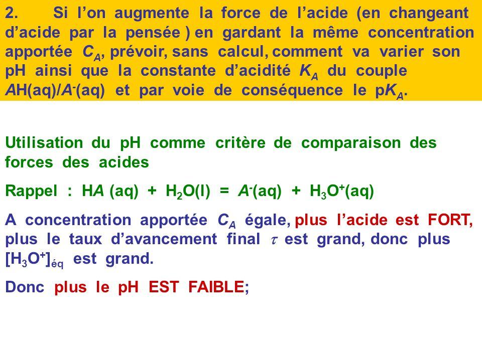 2. Si l'on augmente la force de l'acide (en changeant d'acide par la pensée ) en gardant la même concentration apportée CA, prévoir, sans calcul, comment va varier son pH ainsi que la constante d'acidité KA du couple AH(aq)/A-(aq) et par voie de conséquence le pKA.