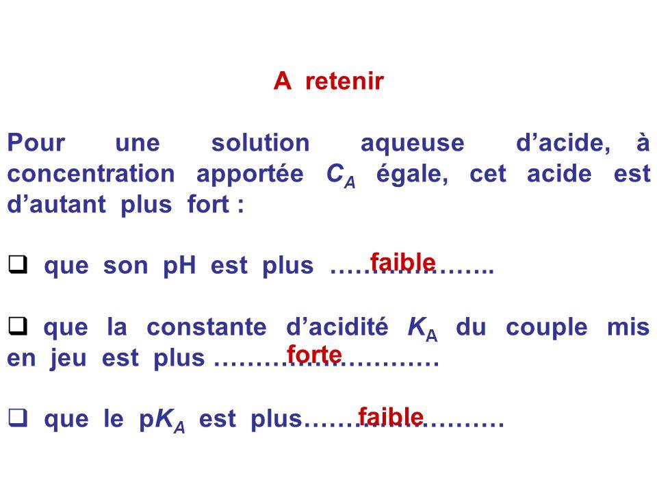 A retenir Pour une solution aqueuse d'acide, à concentration apportée CA égale, cet acide est d'autant plus fort :