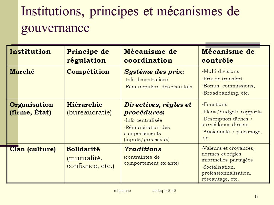 Institutions, principes et mécanismes de gouvernance