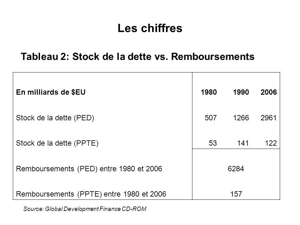Les chiffres Tableau 2: Stock de la dette vs. Remboursements