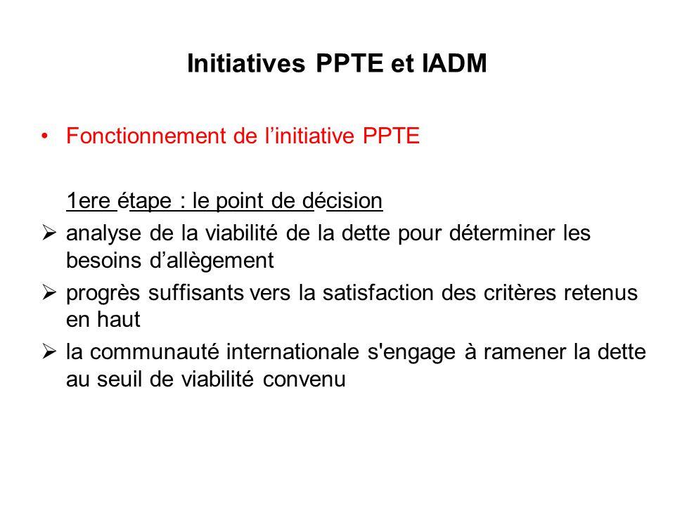 Initiatives PPTE et IADM