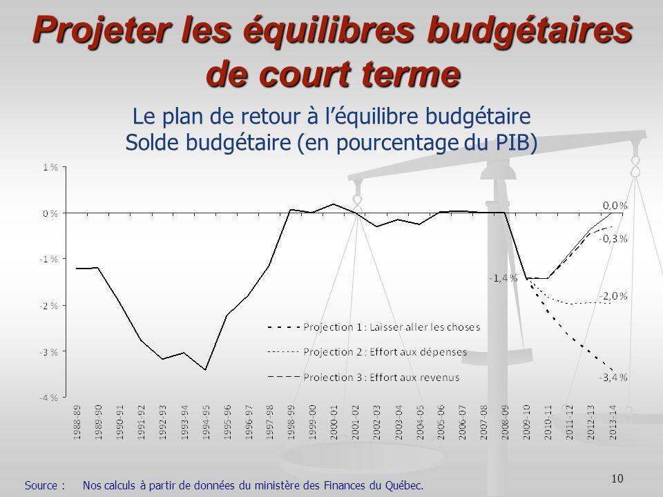 Projeter les équilibres budgétaires de court terme