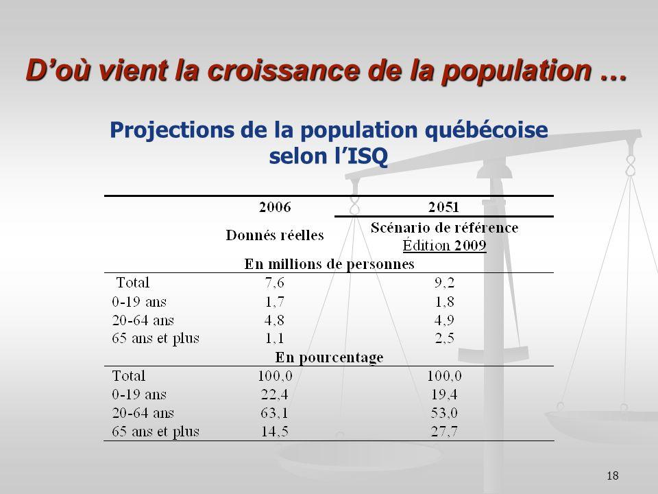 D'où vient la croissance de la population …