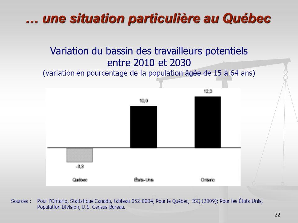 … une situation particulière au Québec