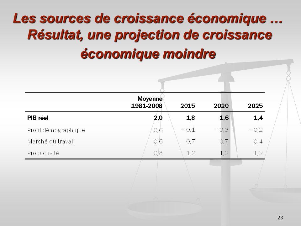 Les sources de croissance économique … Résultat, une projection de croissance économique moindre