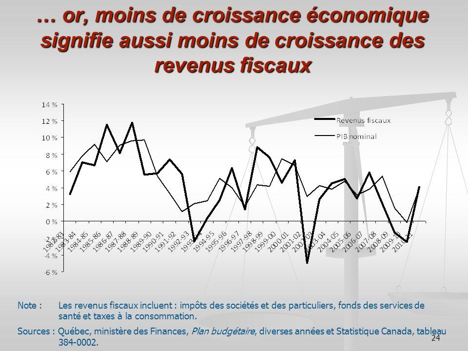 … or, moins de croissance économique signifie aussi moins de croissance des revenus fiscaux
