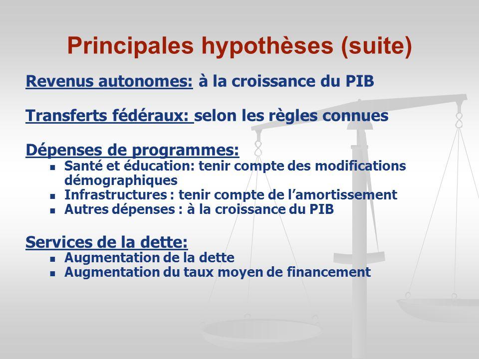 Principales hypothèses (suite)