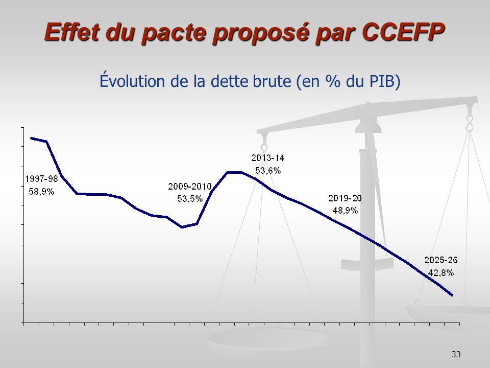 Effet du pacte proposé par CCEFP