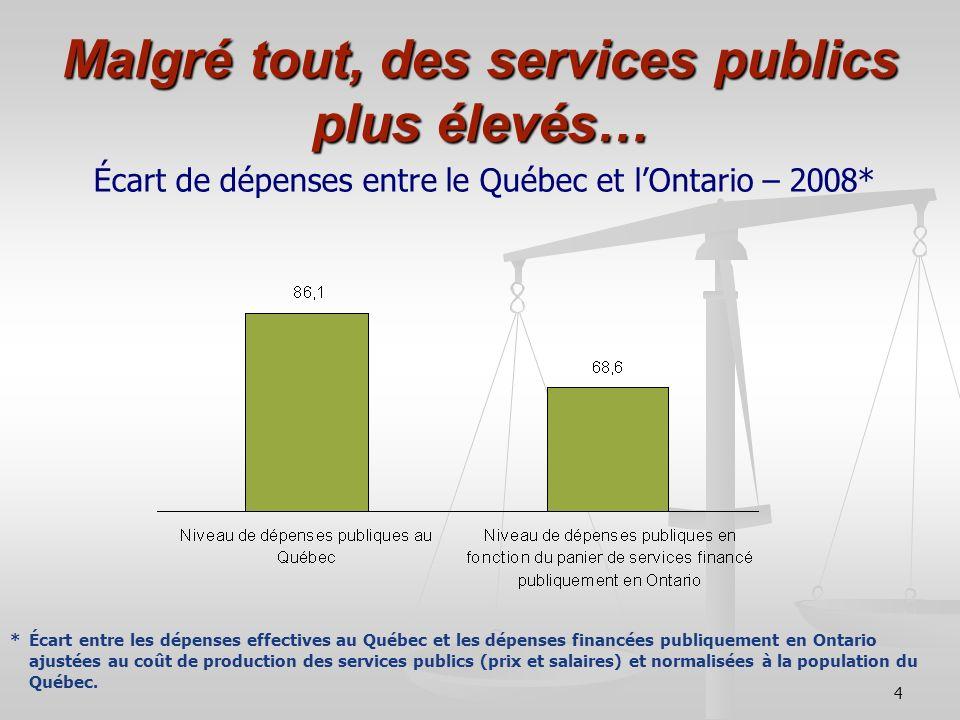 Malgré tout, des services publics plus élevés…