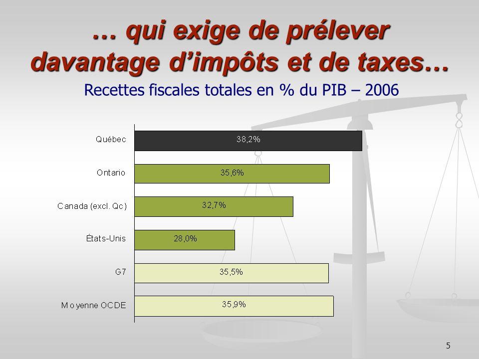 … qui exige de prélever davantage d'impôts et de taxes…