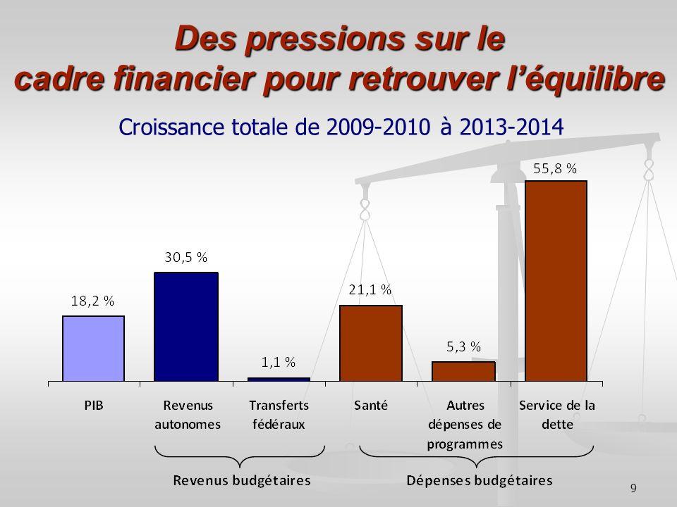 Des pressions sur le cadre financier pour retrouver l'équilibre