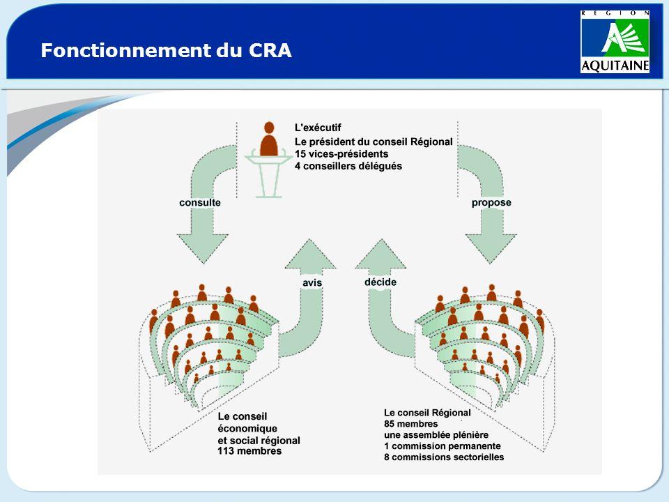 Fonctionnement du CRA