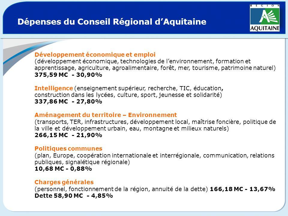 Dépenses du Conseil Régional d'Aquitaine