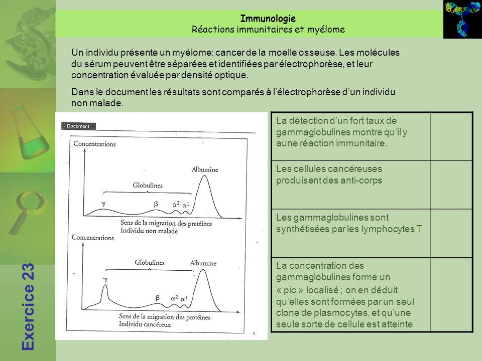 Réactions immunitaires et myélome