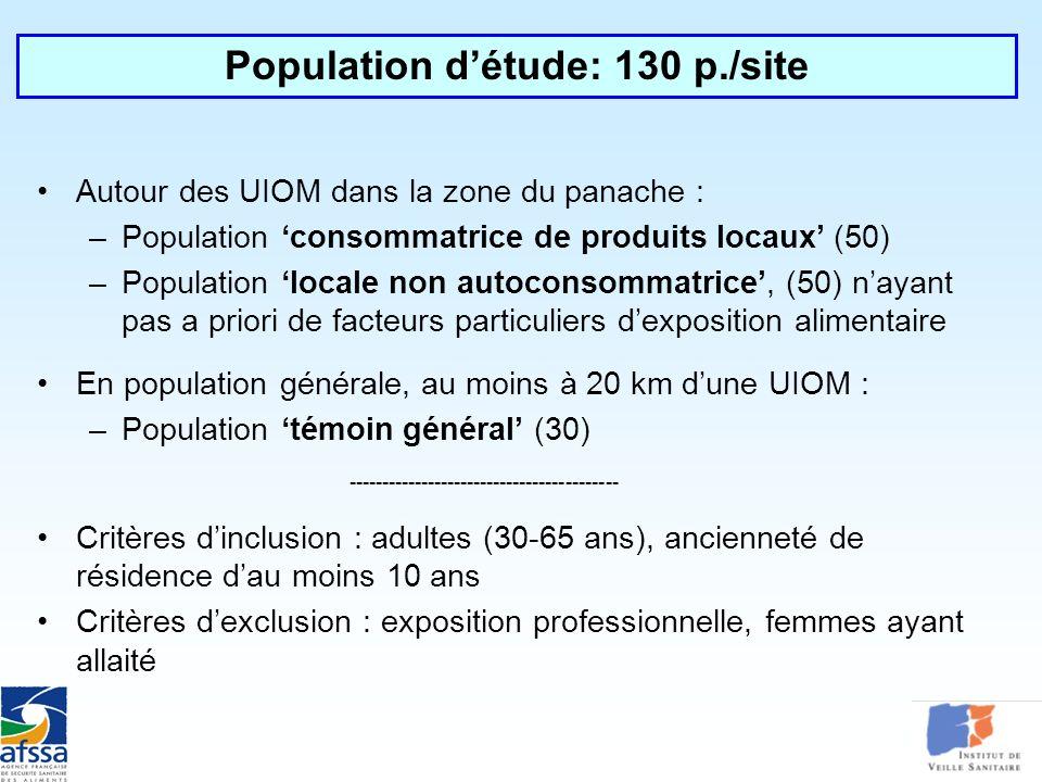 Population d'étude: 130 p./site
