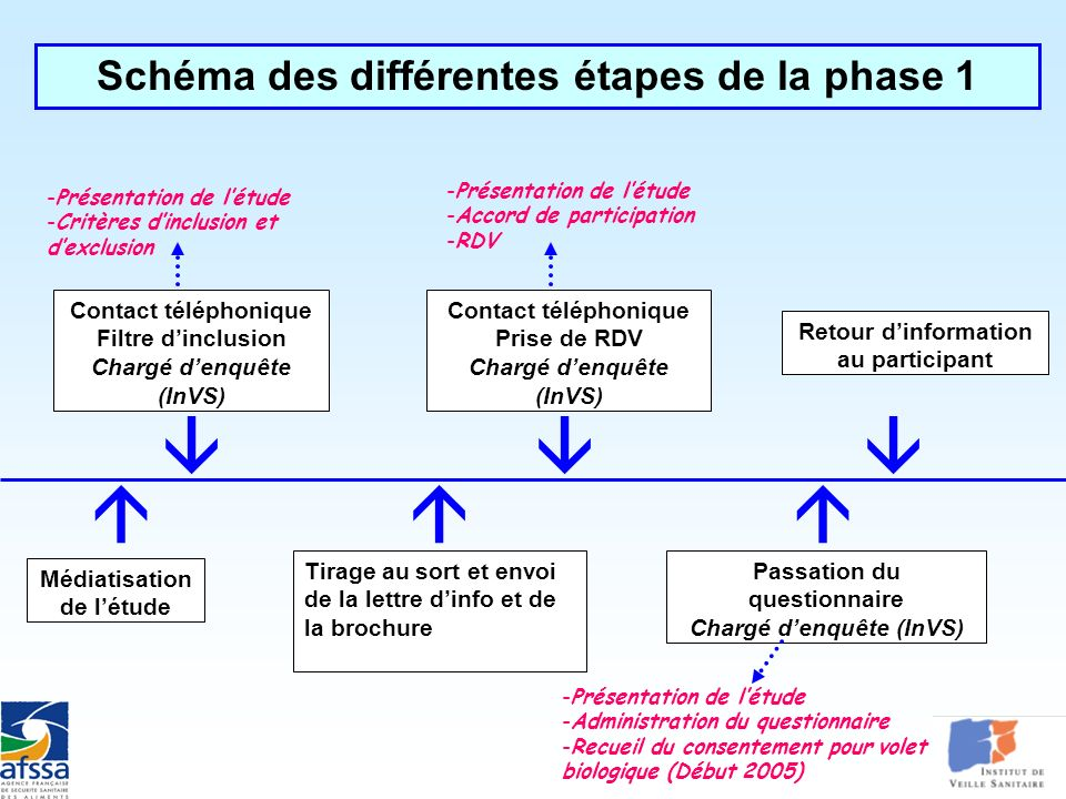       Schéma des différentes étapes de la phase 1