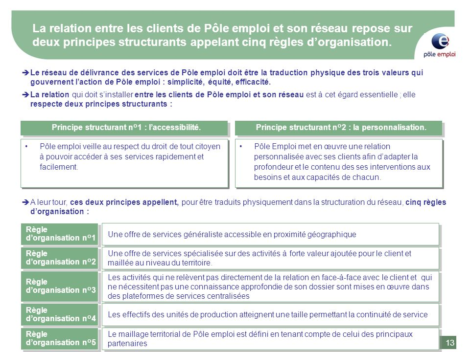 La relation entre les clients de Pôle emploi et son réseau repose sur deux principes structurants appelant cinq règles d'organisation.