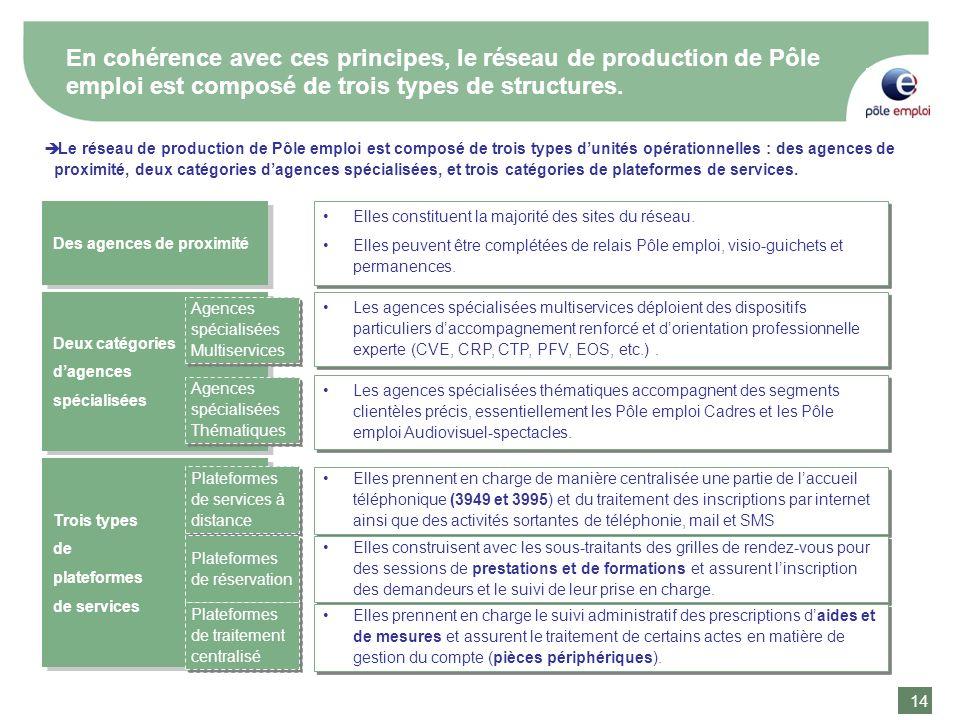 En cohérence avec ces principes, le réseau de production de Pôle emploi est composé de trois types de structures.