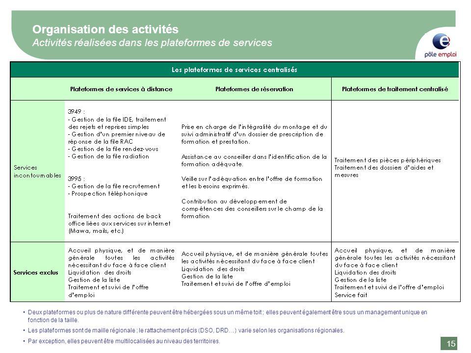 Organisation des activités Activités réalisées dans les plateformes de services