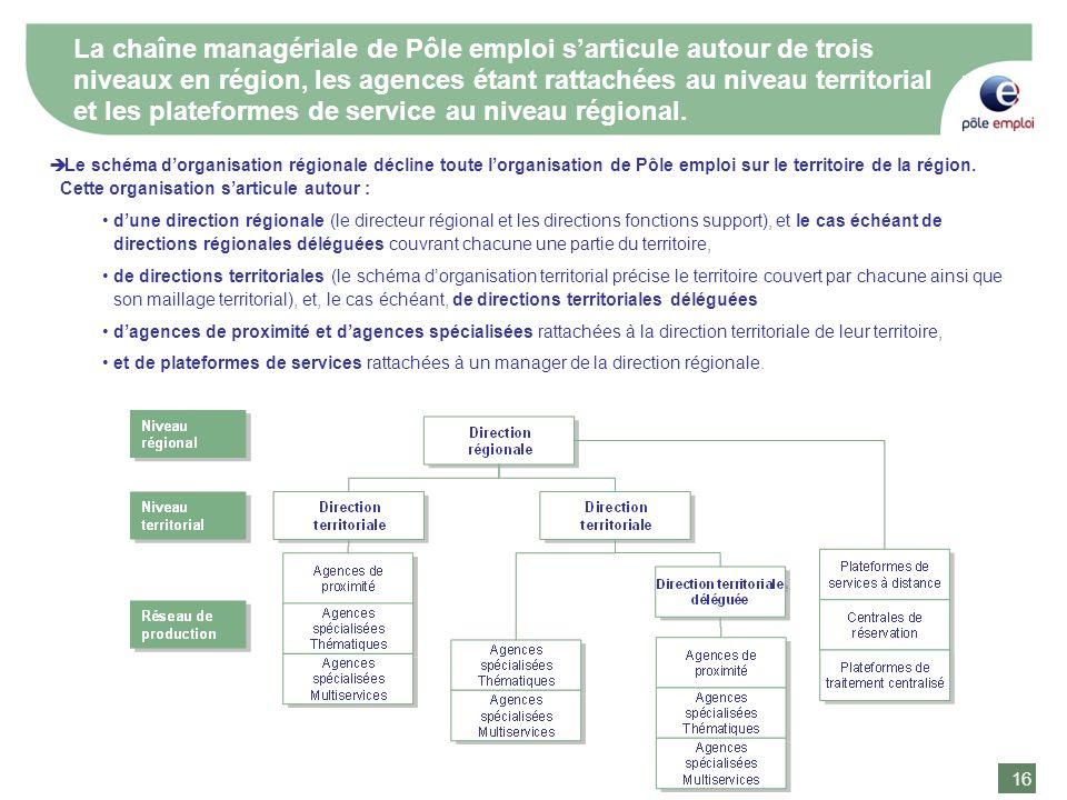 La chaîne managériale de Pôle emploi s'articule autour de trois niveaux en région, les agences étant rattachées au niveau territorial et les plateformes de service au niveau régional.