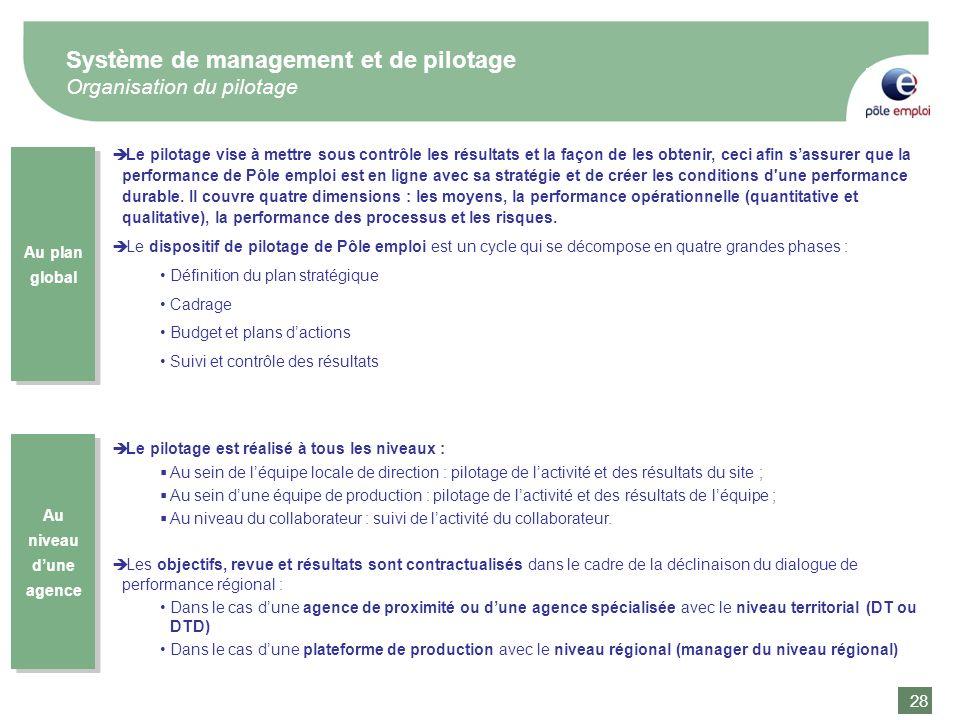 Système de management et de pilotage Organisation du pilotage