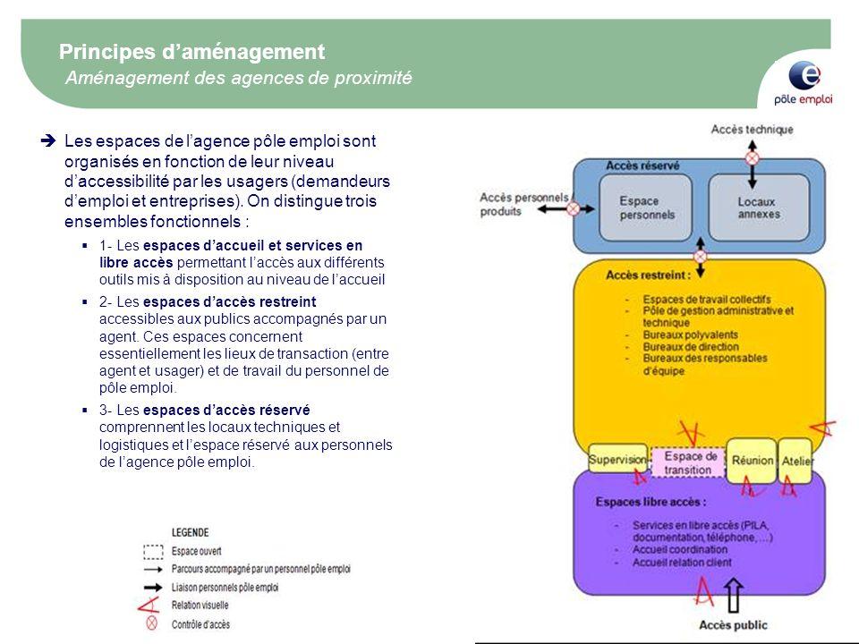 Principes d'aménagement Aménagement des agences de proximité